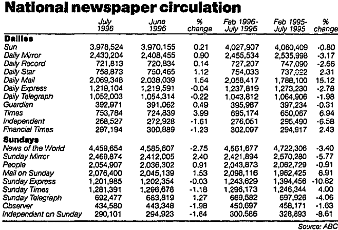 national-newspaper-circulation-1995-96-guardian-19-august-1996